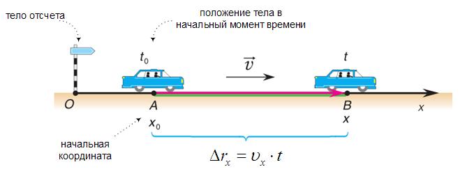 Т_1.5. Равномерное прямолинейное движение