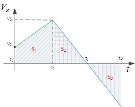 Т_1.7.2 Анализ графиков кинематических величин Ч.2