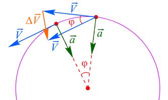 Т_1.7. Равномерное движение по окружности