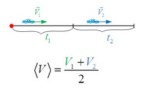 Средняя скорость пути для участков с одинаковым временем.