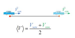 Средняя скорость пути в случае ускоренного (замедленного) движения.