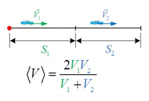 Средняя скорость пути для участков с одинаковым расстоянием.