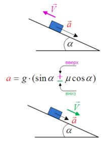 Ускорение тела на наклонной плоскости