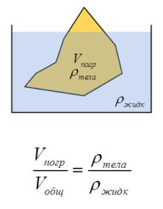 Процент погруженной части тела