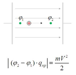 Скорость заряженной частицы после прохождения ускоряющей разности потенциалов