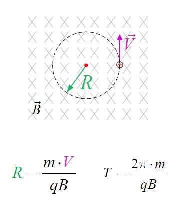 Радиус окружности, при движении заряженной частицы в магнитном поле