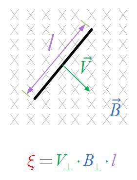 ЭДС индукции в поступательно движущемся проводнике
