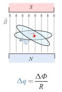 Заряд протекающий по контуру при изменении магнитного потока