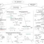 Как проходят занятия по подготовке к ЦТ по физике