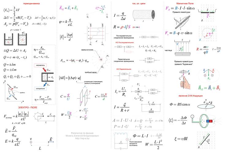 100 формул. Вторая часть.