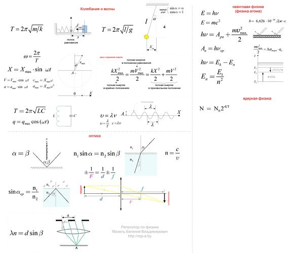 100 формул. Третья часть.