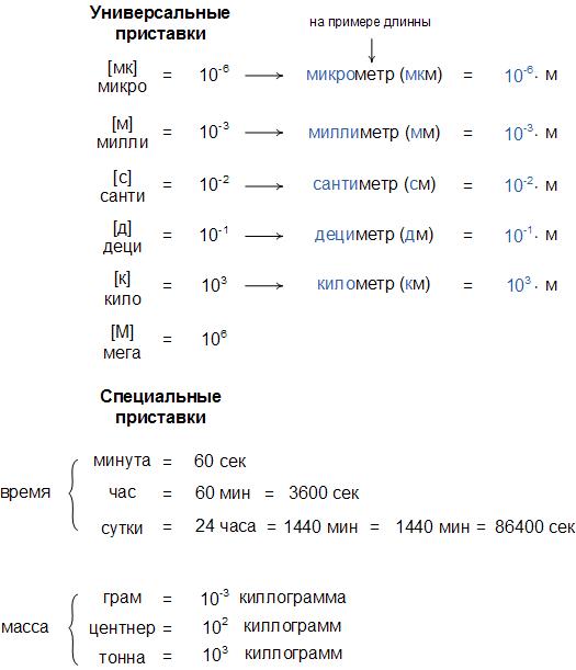 Таблица для перевода единиц измерения