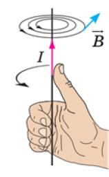Правило буравчика или правило правой руки (направление линий магнитной индукции проводника с током)