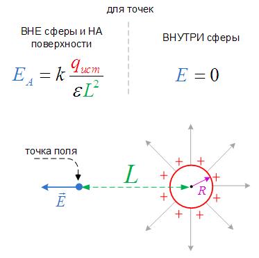 Напряженность электрического поля заряженной металлической сферы