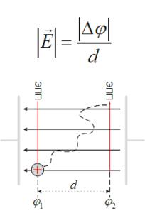 Напряженность однородного электрического поля