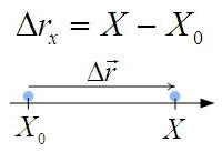 Проекция перемещения через координаты