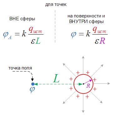 Потенциал электрического поля заряженной металлической сферы