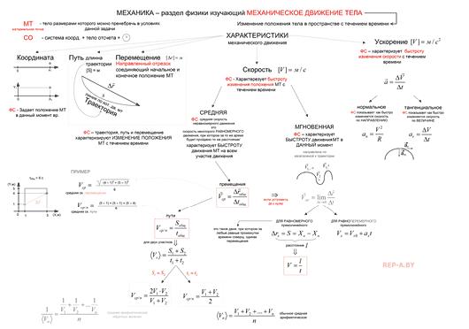 Конспект Характеристики механического движения