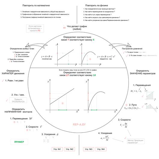 Использование графиков для анализа параметров движения