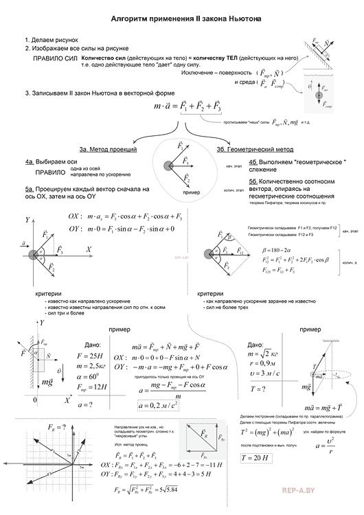Конспект по теме - Алгоритм применения второго закона Ньютона