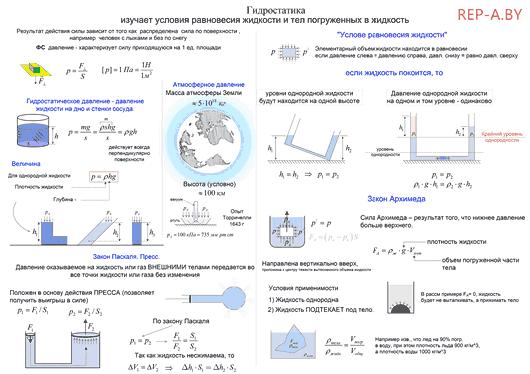 Конспект - Гидростатика