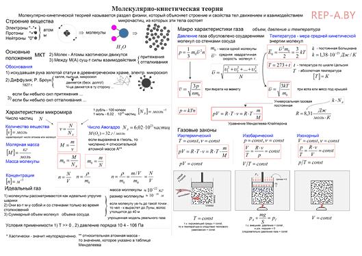 Конспект - молекулярно-кинетическая теория