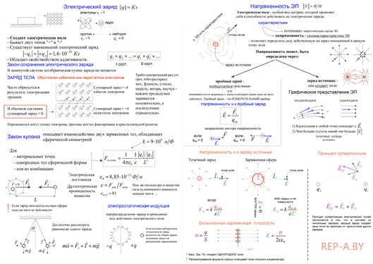 Конспект - Электростатика. Закон Кулона. Напряженность электрического поля.