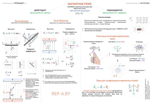 Конспект - Магнитное поле. Сила Ампера. Сила Лоренца. Принцип суперпозиции магнитных полей.
