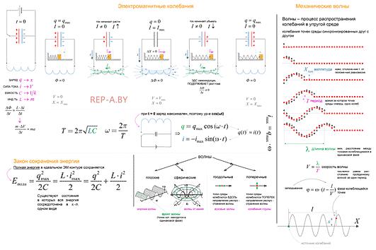 Конспект - ЭМ колебания и Механические волны