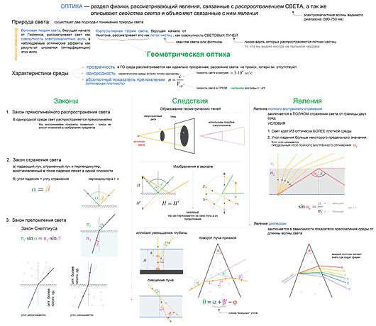 Конспект Геометрическая оптика