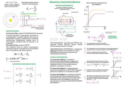 Конспект - Элементы квантовой физики