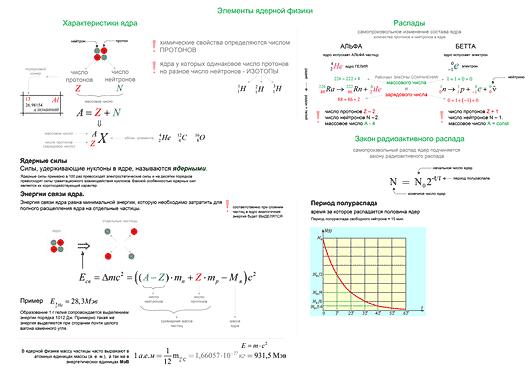 Конспект - Элементы ядерной физики