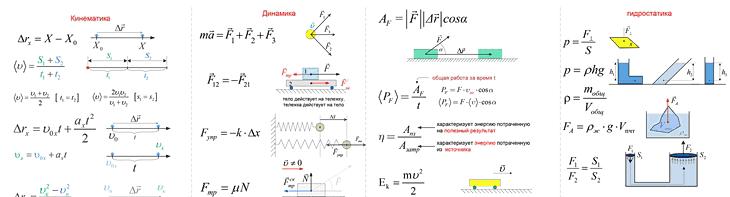 100 главных формул для самостоятельной подготовке к ЦТ по физике. Разбивка по листам (1-я, 2-я, 3-я части)