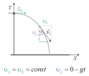 Горизонтальный бросок. Проекции вектора скорости на оси OX и OY