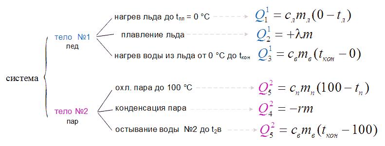 Уравнение теплового баланса