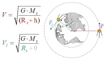 Скорость спутника и первая космическая скорость