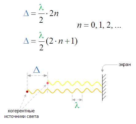 Условия максимума и минимума интерференции