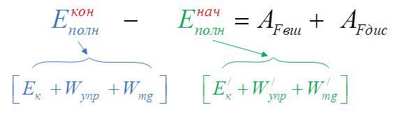 Закон сохранения механической энергии для незамкнутых систем