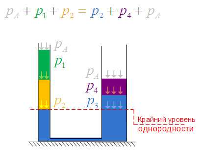 Условие равновесия жидкости в сообщающихся сосудах