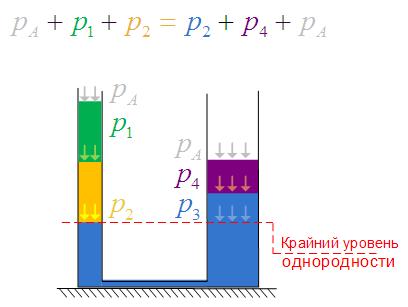 Условие равновесия жидкости